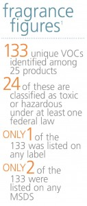 Environmental Health Facts